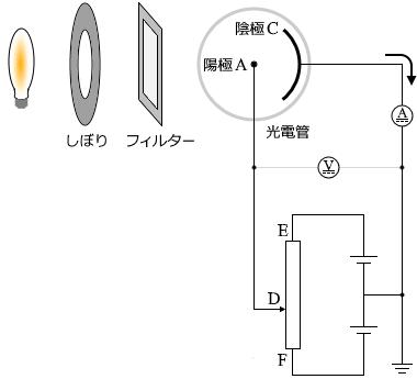 光電効果と光量子仮説 □わかりやすい高校物理の部屋□